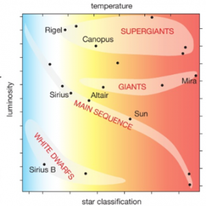 8 12 Draw The Main Components Of The Hertzsprung Russell Diagram Hr Diagram Tutormyself Chemistry