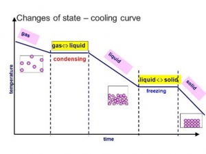 508 explain why    heating    a system will change the energy stored within the system and raise its