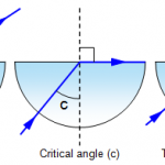 3.21 explain the meaning of critical angle c