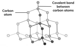 1:50  explain how the structures of diamond, graphite and C<sub>60</sub> fullerene influence their physical properties, including electrical conductivity and hardness