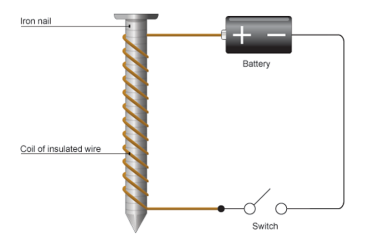 6.07 describe how to use two permanent magnets to produce a uniform magnetic field pattern