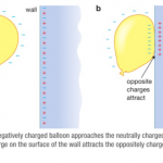 2.26 explain electrostatic phenomena in terms of the movement of electrons