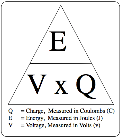 2.21 know and use the relationship between energy transferred, charge and voltage: E = Q × V