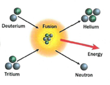 7.23 explain the difference between nuclear fusion and nuclear fission