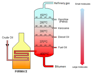 4:08  describe how the industrial process of fractional distillation separates crude oil into fractions