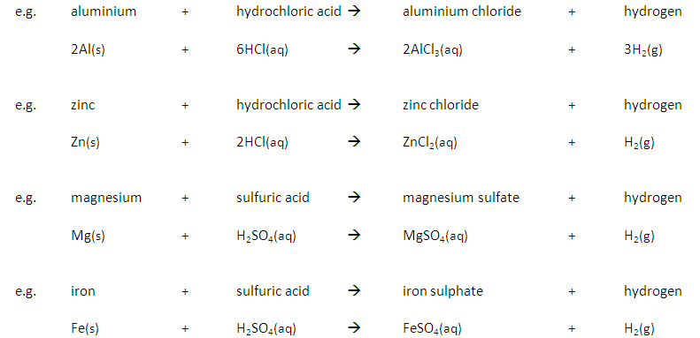 225 Describe The Reactions Of Dilute Hydrochloric And Sulfuric Acids With Magnesium Aluminium Zinc Iron