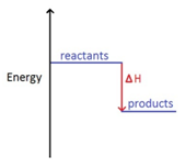 3:05  (Triple only)  draw and explain energy level diagrams to represent exothermic and endothermic reactions