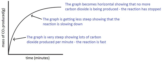 an analysis and an investigation on the experiment of the rate of reaction between hydrochloric acid We are trying to find out if temperature affects the rate of reaction between hydrochloric acid and magnesium i think that the higher the temperature of the acid rises, the rate of reaction will increase.