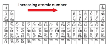 C atomic structure tutormyself the elements in the periodic table are arranged in order of increasing atomic number urtaz Images