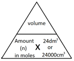 1:35  (Triple only)  understand how to carry out calculations involving gas volumes and the molar volume of a gas (24dm³ and 24,000cm³ at room temperature and pressure (rtp))