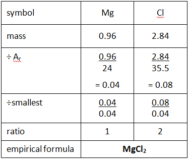 1:33  calculate empirical and molecular formulae from experimental data