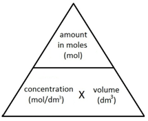 1:34  (Triple only)  understand how to carry out calculations involving amount of substance, volume and concentration (in mol/dm³) of solution