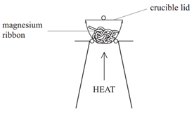 heat of formation of magnesium oxide