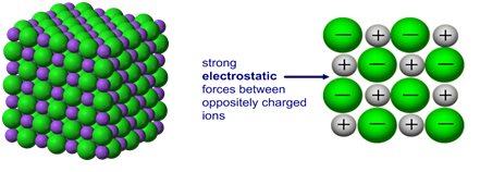 1:42  understand why compounds with giant ionic lattices have high melting and boiling points