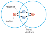 1:45  understand covalent bonds in terms of electrostatic attractions