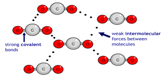 1:47 explain why substances with a simple molecular