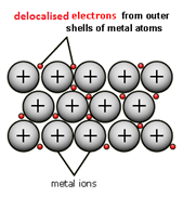 1:53  (Triple only)  understand metallic bonding in terms of electrostatic attractions