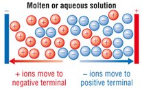 1:56  (Triple only)  understand why ionic compounds conduct electricity only when molten or in aqueous solution