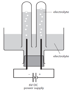 1:60 (Triple only) practical: investigate the electrolysis