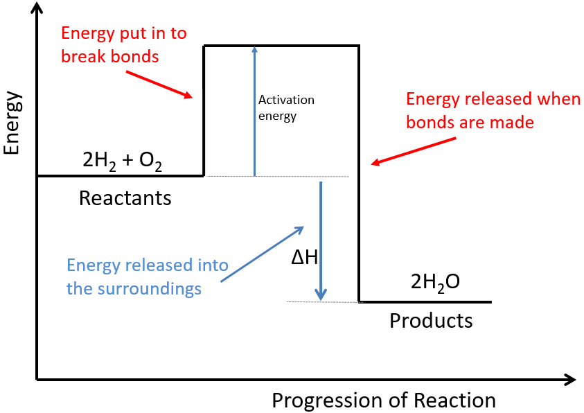 3:14  (Triple only)  draw and explain reaction profile diagrams showing ΔH and activation energy