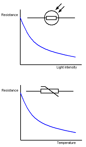 2.11 describe the qualitative variation of resistance of light-dependent resistors (LDRs) with illumination and thermistors with temperature