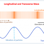 3.02 explain the difference between longitudinal and transverse waves
