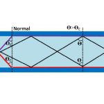 3.20 describe the role of total internal reflection in transmitting information along optical fibres and in prisms