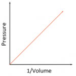 5.22 use the relationship between the pressure and volume of a fixed mass of gas at constant temperature: