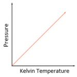 5.21 use the relationship between the pressure and Kelvin temperature of a fixed mass of gas at constant volume: