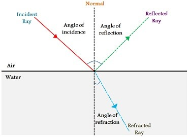 3.09 explain that all waves can be reflected and refracted