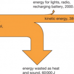 4.05 describe a variety of everyday and scientific devices and situations, explaining the transfer of the input energy in terms of the above relationship, including their representation by Sankey diagrams