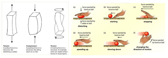 1.11 describe the effects of forces between bodies such as changes in speed, shape or direction