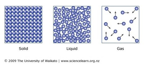 5.10 describe the arrangement and motion of particles in solids, liquids and gases