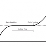 5.11 practical: obtain a temperature–time graph to show the constant temperature during a change of state