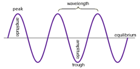 3.03 know the definitions of amplitude, wavefront, frequency, wavelength and period of a wave